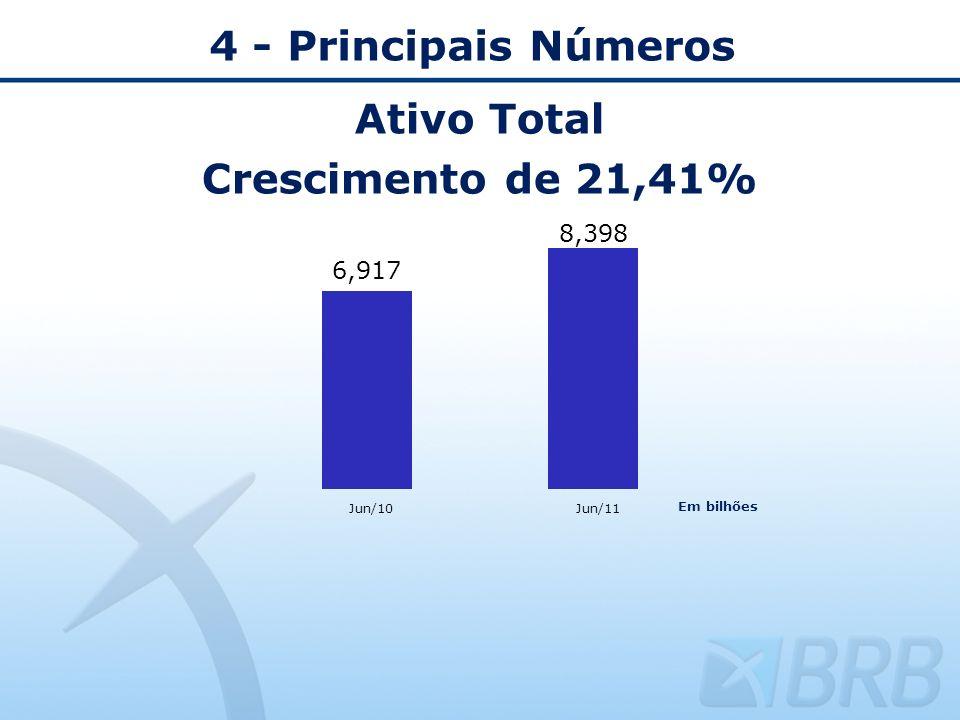 Ativo Total Crescimento de 21,41% 4 - Principais Números Jun/10Jun/11 Em bilhões