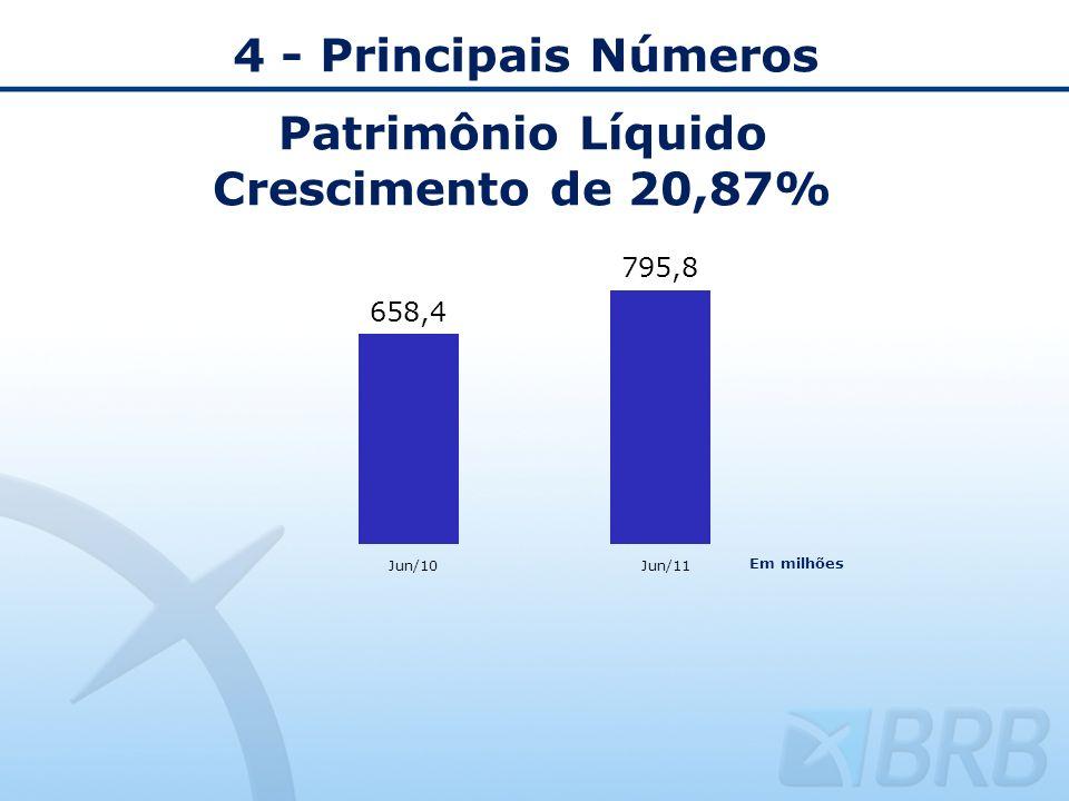 Patrimônio Líquido Crescimento de 20,87% 4 - Principais Números Jun/10Jun/11 Em milhões