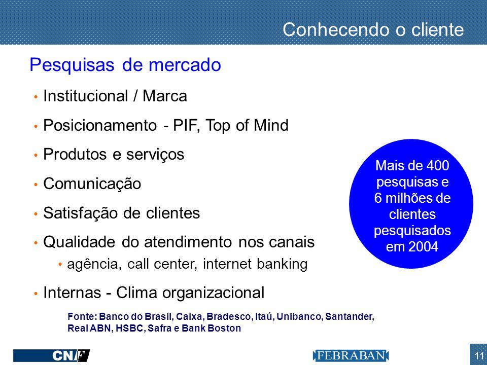 11 Conhecendo o cliente Mais de 400 pesquisas e 6 milhões de clientes pesquisados em 2004 Fonte: Banco do Brasil, Caixa, Bradesco, Itaú, Unibanco, San