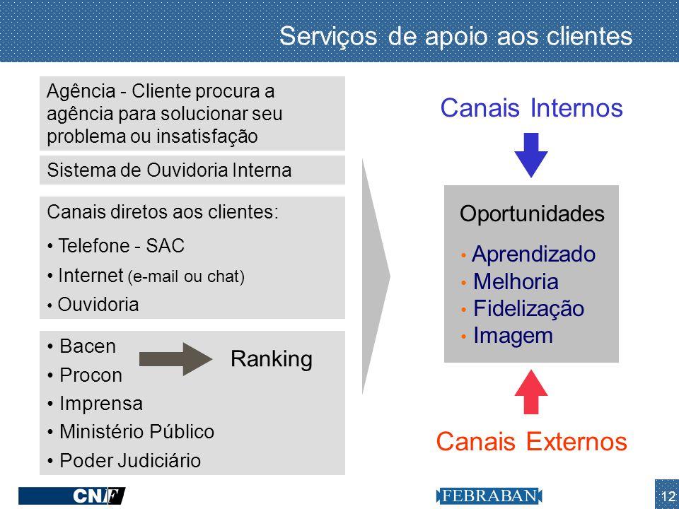 12 Agência - Cliente procura a agência para solucionar seu problema ou insatisfação Canais diretos aos clientes: Telefone - SAC Internet (e-mail ou ch