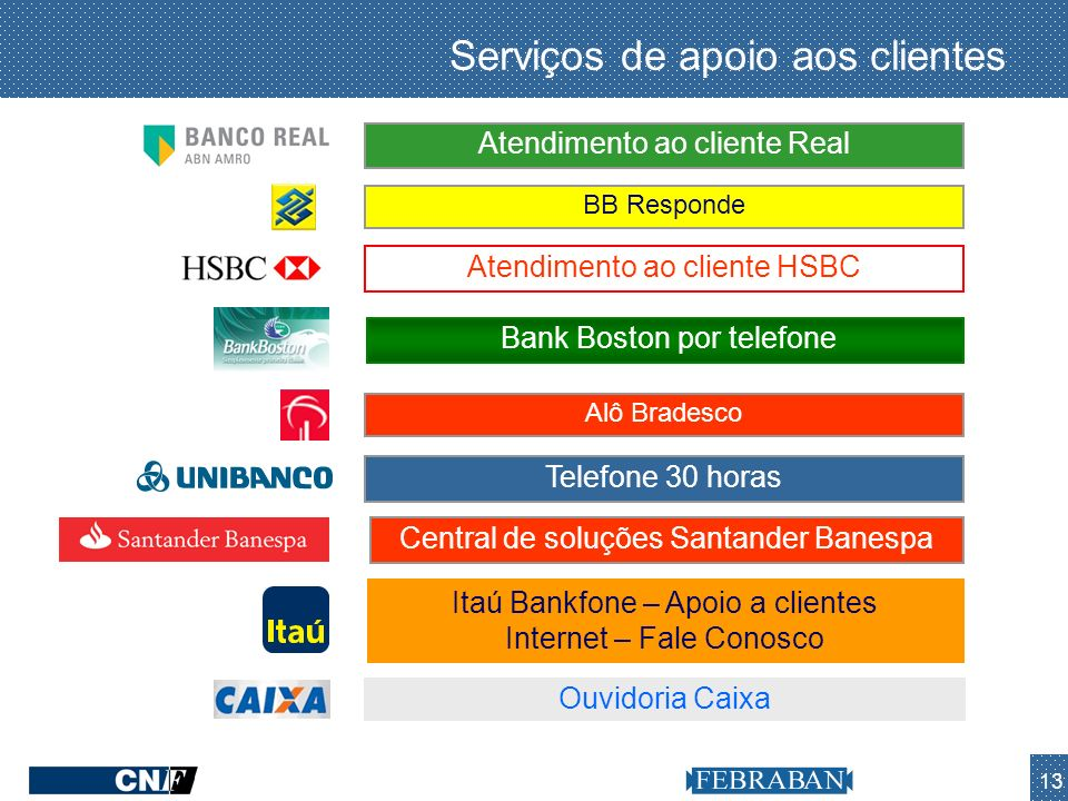 13 Atendimento ao cliente HSBC Alô Bradesco Atendimento ao cliente RealCentral de soluções Santander Banespa Bank Boston por telefone Itaú Bankfone –