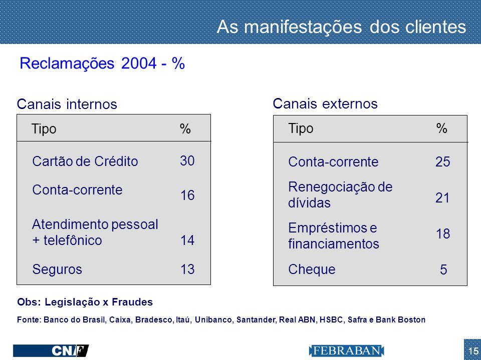 15 As manifestações dos clientes Reclamações 2004 - % Fonte: Banco do Brasil, Caixa, Bradesco, Itaú, Unibanco, Santander, Real ABN, HSBC, Safra e Bank