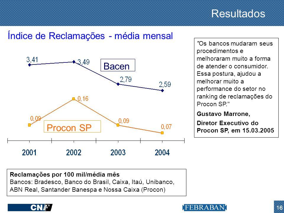 16 Resultados Reclamações por 100 mil/média mês Bancos: Bradesco, Banco do Brasil, Caixa, Itaú, Unibanco, ABN Real, Santander Banespa e Nossa Caixa (P