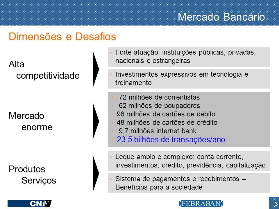 3. Mercado Bancário Dimensões e Desafios Alta competitividade Forte atuação: instituições públicas, privadas, nacionais e estrangeiras Mercado enorme