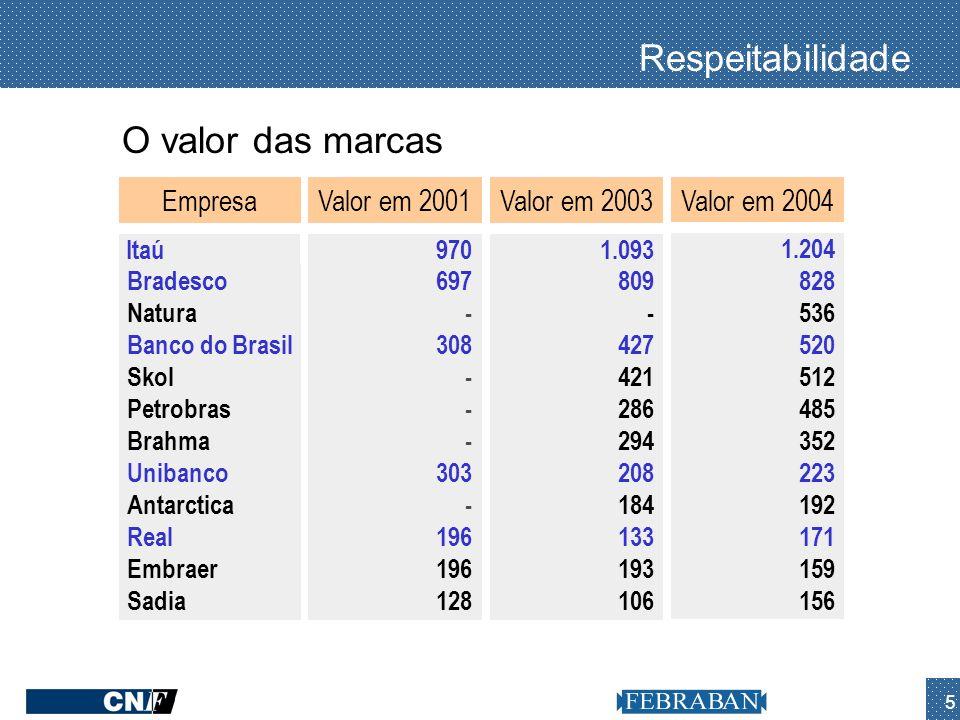 5 Empresa Bradesco Natura Banco do Brasil Skol Petrobras Brahma Unibanco Antarctica Real Embraer Sadia Valor em 2001 697 - 308 - 303 - 196 128 Valor e