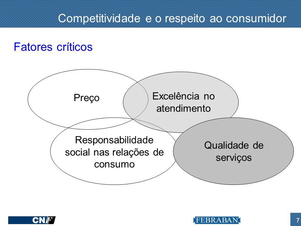 7 Competitividade e o respeito ao consumidor Responsabilidade social nas relações de consumo Excelência no atendimento Fatores críticos Preço Qualidad