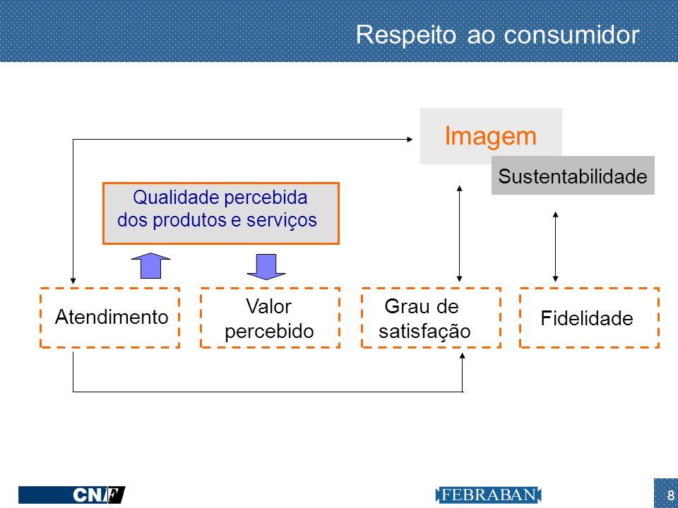 8 Imagem Atendimento Valor percebido Grau de satisfação Fidelidade Qualidade percebida dos produtos e serviços Respeito ao consumidor Sustentabilidade
