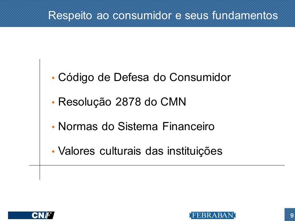 9 Respeito ao consumidor e seus fundamentos Código de Defesa do Consumidor Resolução 2878 do CMN Normas do Sistema Financeiro Valores culturais das in