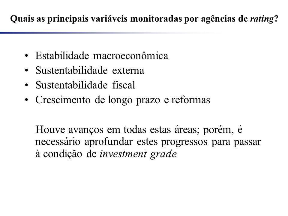 Quais as principais variáveis monitoradas por agências de rating? Estabilidade macroeconômica Sustentabilidade externa Sustentabilidade fiscal Crescim
