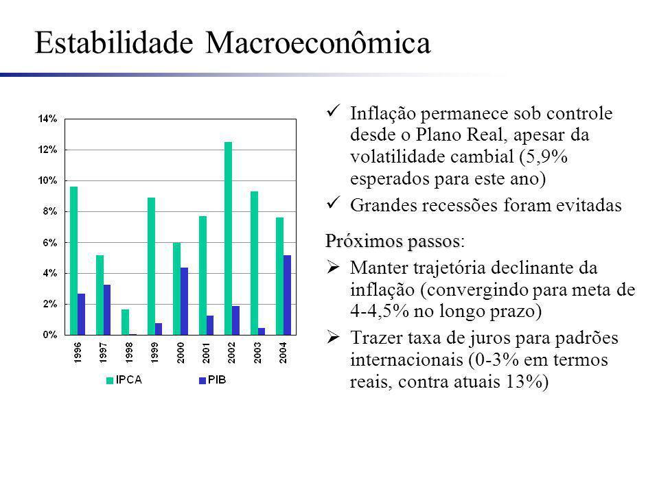 Estabilidade Macroeconômica Inflação permanece sob controle desde o Plano Real, apesar da volatilidade cambial (5,9% esperados para este ano) Grandes