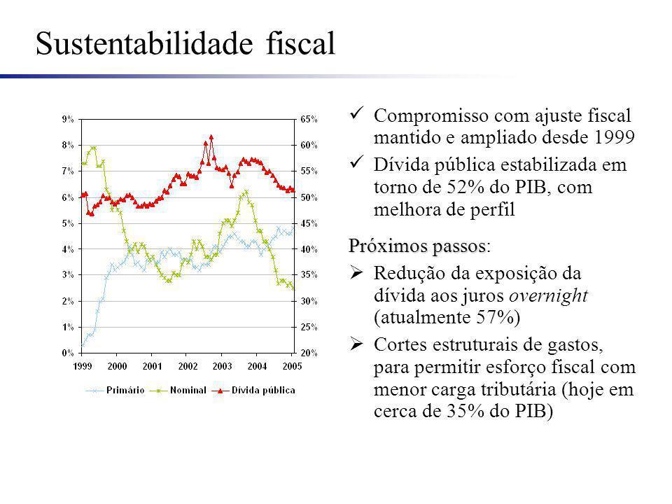 Sustentabilidade fiscal Compromisso com ajuste fiscal mantido e ampliado desde 1999 Dívida pública estabilizada em torno de 52% do PIB, com melhora de perfil Próximos passos Próximos passos: Redução da exposição da dívida aos juros overnight (atualmente 57%) Cortes estruturais de gastos, para permitir esforço fiscal com menor carga tributária (hoje em cerca de 35% do PIB)