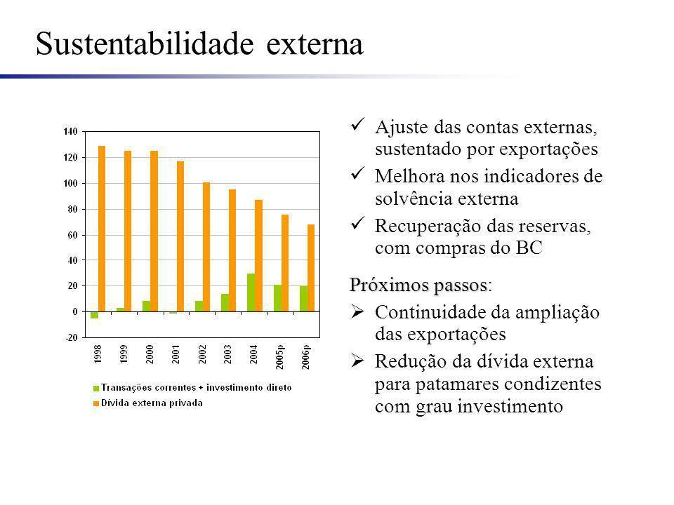 Sustentabilidade externa Ajuste das contas externas, sustentado por exportações Melhora nos indicadores de solvência externa Recuperação das reservas,
