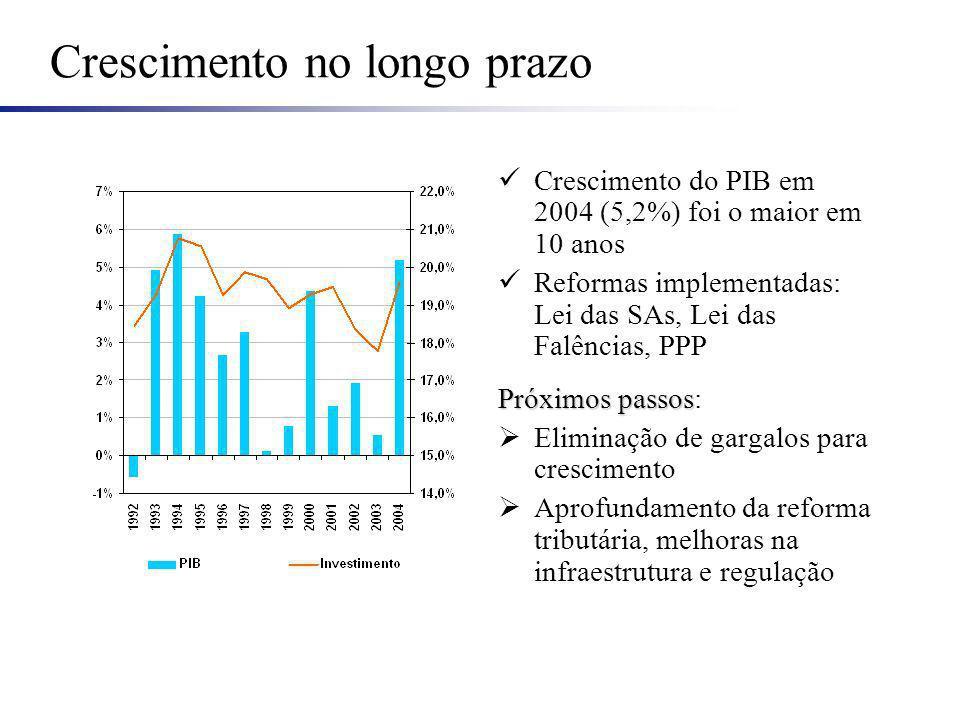 Crescimento no longo prazo Crescimento do PIB em 2004 (5,2%) foi o maior em 10 anos Reformas implementadas: Lei das SAs, Lei das Falências, PPP Próximos passos Próximos passos: Eliminação de gargalos para crescimento Aprofundamento da reforma tributária, melhoras na infraestrutura e regulação