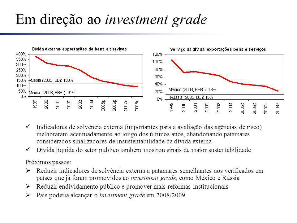 Em direção ao investment grade Indicadores de solvência externa (importantes para a avaliação das agências de risco) melhoraram acentuadamente ao long