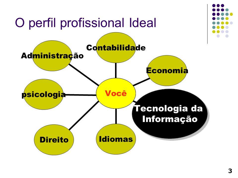O perfil profissional Ideal Você psicologia 3