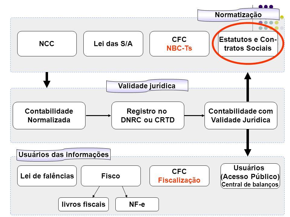 Contabilidade Normalizada Registro no DNRC ou CRTD Contabilidade com Validade Jurídica Normatização Validade jurídica Usuários das informações Lei das S/ANCC CFC NBC-Ts Estatutos e Con- tratos Sociais FiscoLei de falências Usuários (Acesso Público) Central de balanços CFC Fiscalização livros fiscaisNF-e