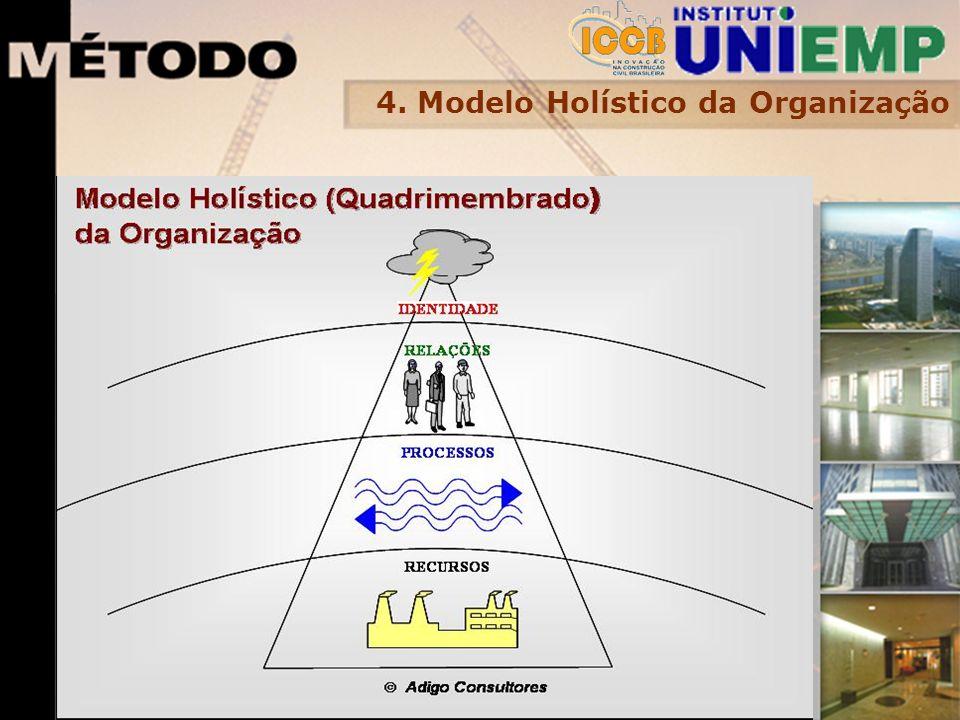 4. Modelo Holístico da Organização