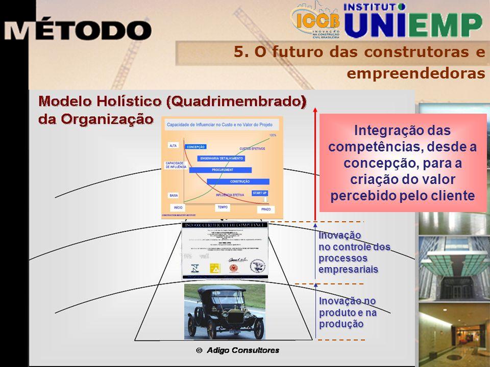 5. O futuro das construtoras e empreendedoras Inovação no produto e na produção Inovação no controle dos processos empresariais Integração das competê