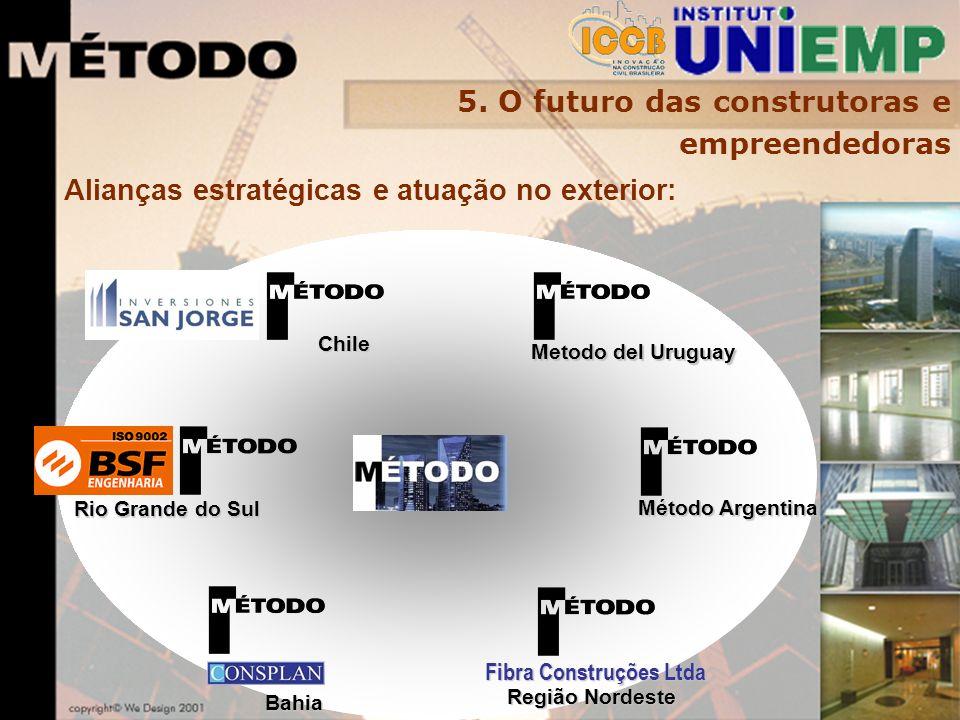 Alianças estratégicas e atuação no exterior: Metodo del Uruguay Método Argentina Rio Grande do Sul Bahia Chile Fibra Construções Ltda Região Nordeste 5.