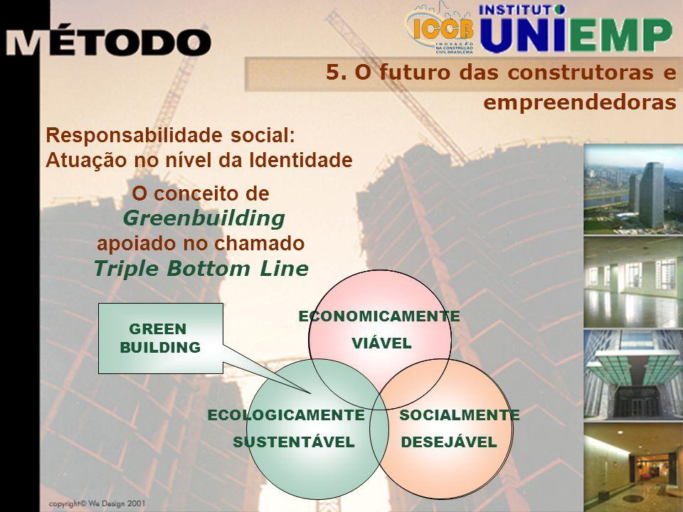 Responsabilidade social: Atuação no nível da Identidade 5.