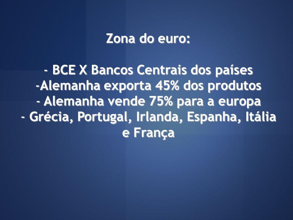 Zona do euro: - BCE X Bancos Centrais dos países -Alemanha exporta 45% dos produtos - Alemanha vende 75% para a europa - Grécia, Portugal, Irlanda, Es