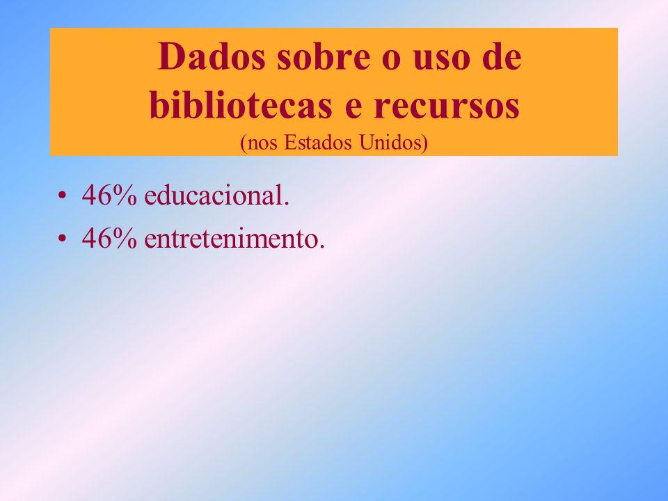 Dados sobre o uso de bibliotecas e recursos (nos Estados Unidos) 46% educacional. 46% entretenimento.