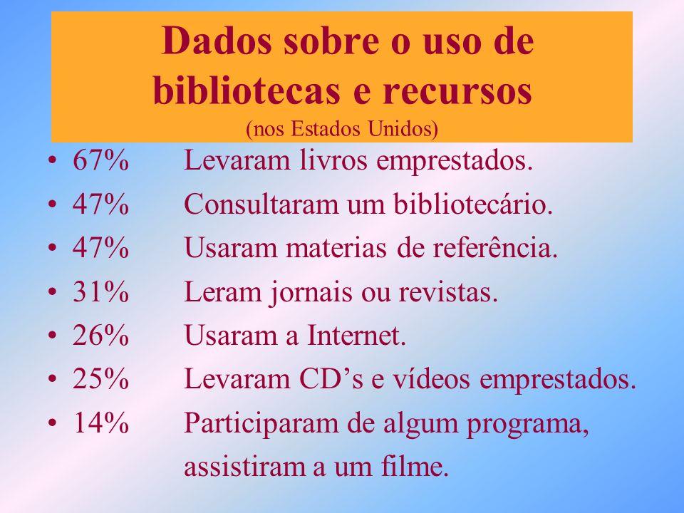 67%Levaram livros emprestados. 47% Consultaram um bibliotecário. 47%Usaram materias de referência. 31%Leram jornais ou revistas. 26% Usaram a Internet