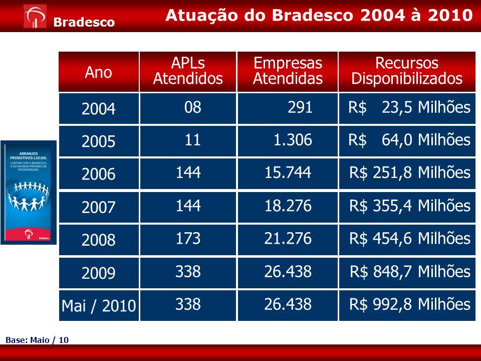 Expansão de Negócios para Varejo Diretoria de Pessoa Jurídica 6 Bradesco Atuação do Bradesco 2004 à 2010 Ano APLs Atendidos Empresas Atendidas Recurso
