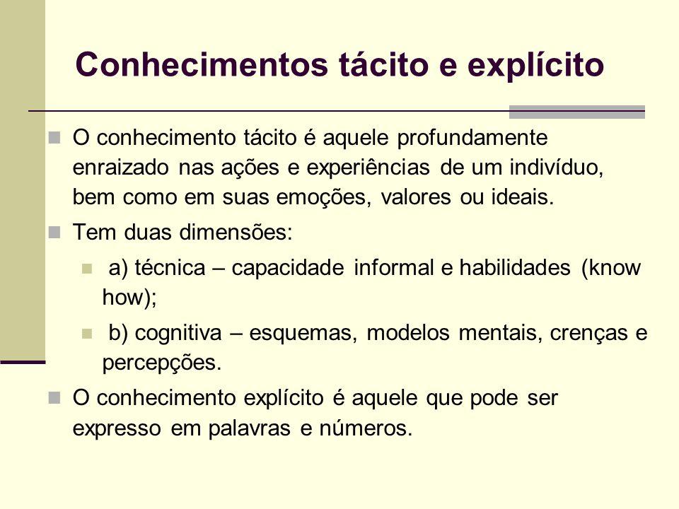 Conversão do conhecimento ORIGEM ORIGEM DESTINO TácitoExplícito Tácito Socialização Externalização Explícito Internalização Combinação Modos de conversão do conhecimento (Nonaka & Takeuchi, 1997)
