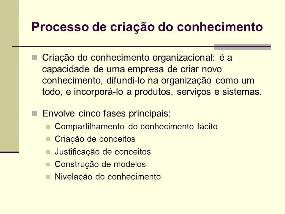 Externalização É o processo de articulação do conhecimento tácito em conceitos explícitos.