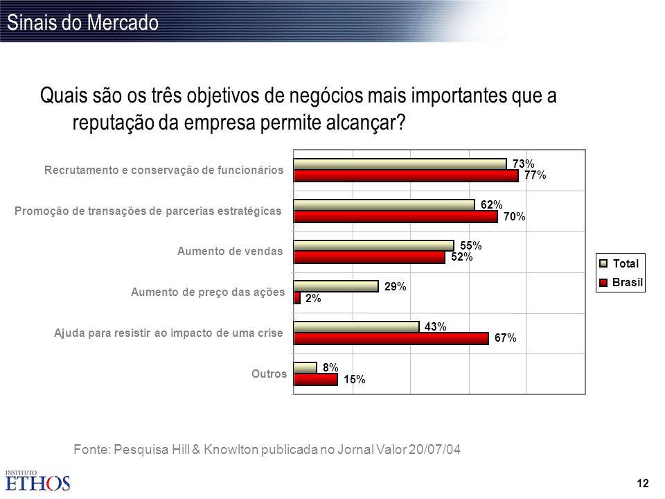 11 Sinais do Mercado Quanto você acha que as iniciativas de responsabilidade social contribuem para a reputação da empresa? 12% 17% 72% 1% 3% 14% 41%
