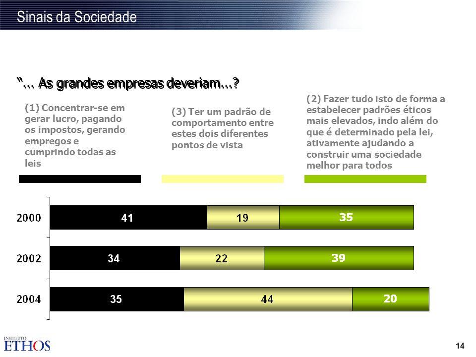 13 CIAs internacionais no Brasil possuem menor índice de confiança para trabalhar em favor da sociedade Base: total da amostra (1000 entrevistas) Font