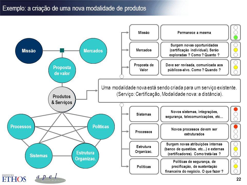 21 Arquitetura do negócio Um projeto empresarial altera a ordenação e integração de componentes da empresa, a saber: Coerência Integração & Equilíbrio