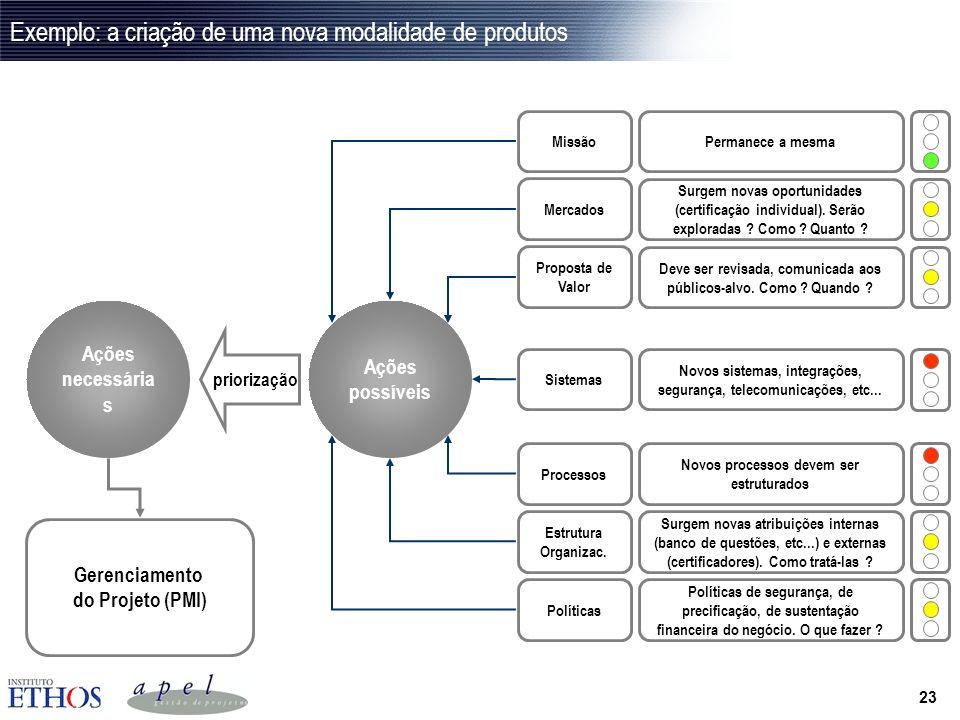 22 Exemplo: a criação de uma nova modalidade de produtos Produtos & Serviços Processos Sistemas Políticas Estrutura Organizac. MissãoMercados Proposta