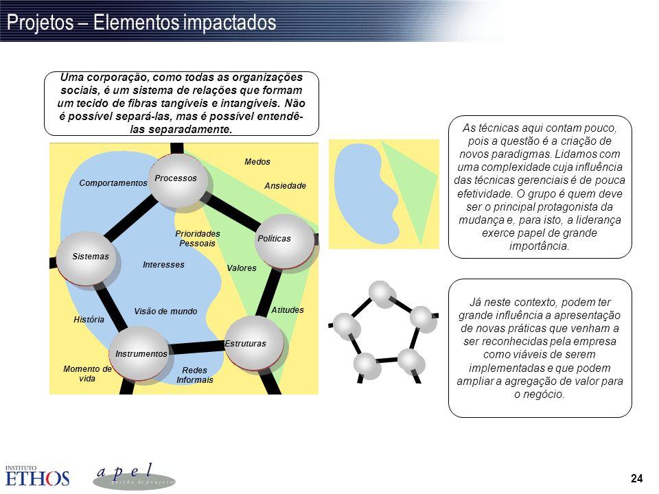 23 Exemplo: a criação de uma nova modalidade de produtos Sistemas Processos Estrutura Organizac. Políticas Novos sistemas, integrações, segurança, tel