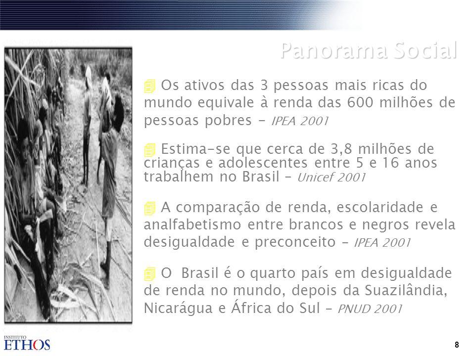 8 4 Os ativos das 3 pessoas mais ricas do mundo equivale à renda das 600 milhões de pessoas pobres - IPEA 2001 4 Estima-se que cerca de 3,8 milhões de crianças e adolescentes entre 5 e 16 anos trabalhem no Brasil – Unicef 2001 4 A comparação de renda, escolaridade e analfabetismo entre brancos e negros revela desigualdade e preconceito - IPEA 2001 O Brasil é o quarto país em desigualdade de renda no mundo, depois da Suazilândia, Nicarágua e África do Sul - PNUD 2001 Panorama Social