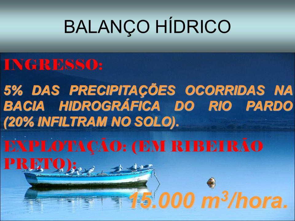 BALANÇO HÍDRICO INGRESSO: 5% DAS PRECIPITAÇÕES OCORRIDAS NA BACIA HIDROGRÁFICA DO RIO PARDO (20% INFILTRAM NO SOLO). EXPLOTAÇÃO: (EM RIBEIRÃO PRETO):
