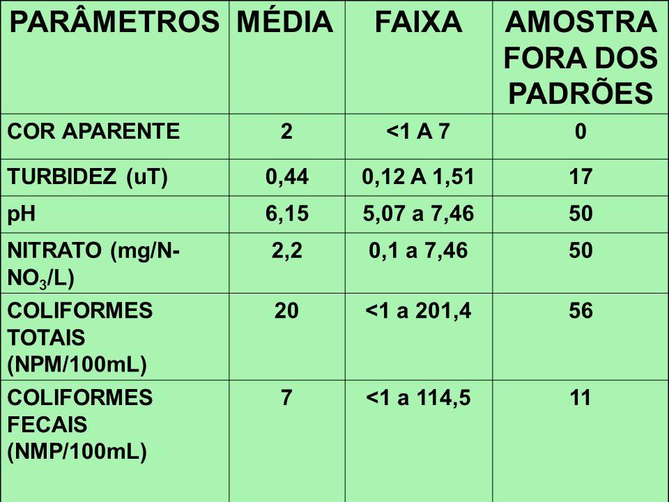PARÂMETROSMÉDIAFAIXAAMOSTRA FORA DOS PADRÕES COR APARENTE2<1 A 70 TURBIDEZ (uT)0,440,12 A 1,5117 pH6,155,07 a 7,4650 NITRATO (mg/N- NO 3 /L) 2,20,1 a