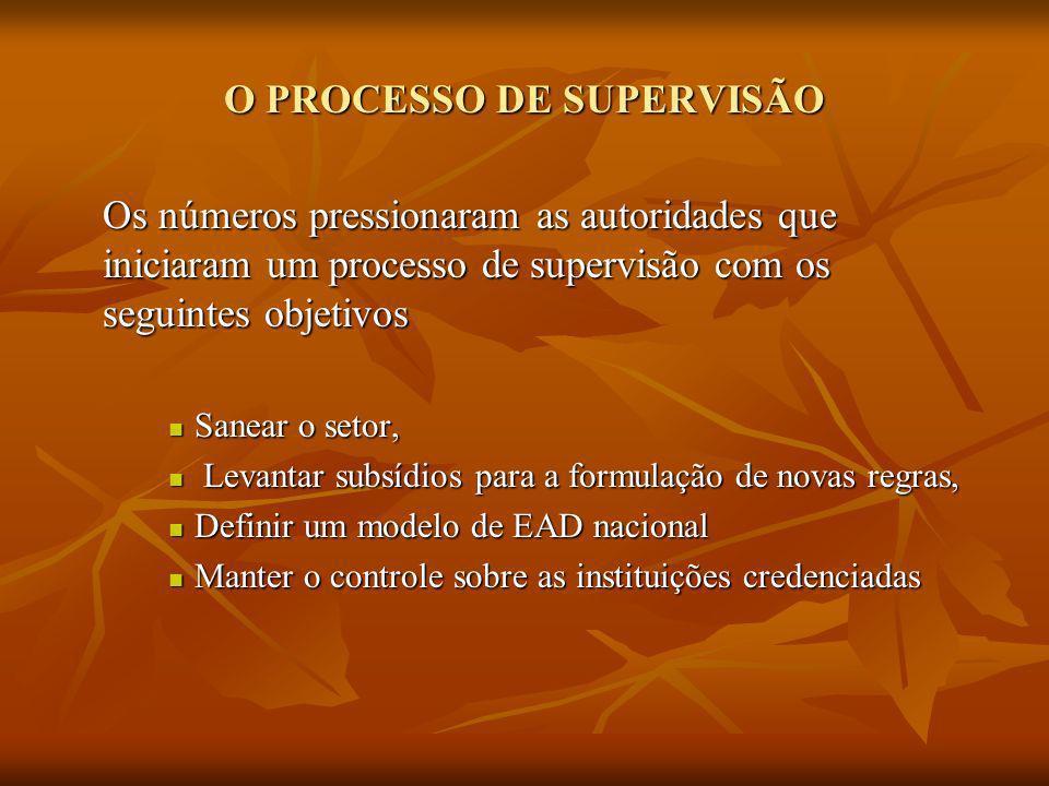 DADOS DA SUPERVISAO - 10 IES ANALISADAS DADOS DA SUPERVISAO - 10 IES ANALISADAS