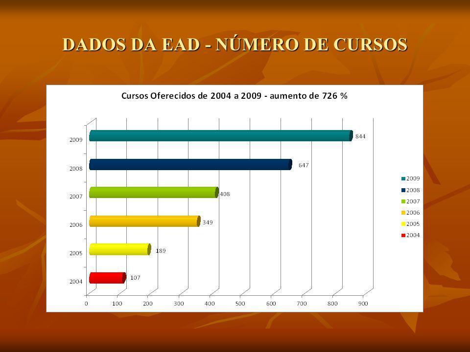 DADOS DA EAD - NUMERO DE VAGAS