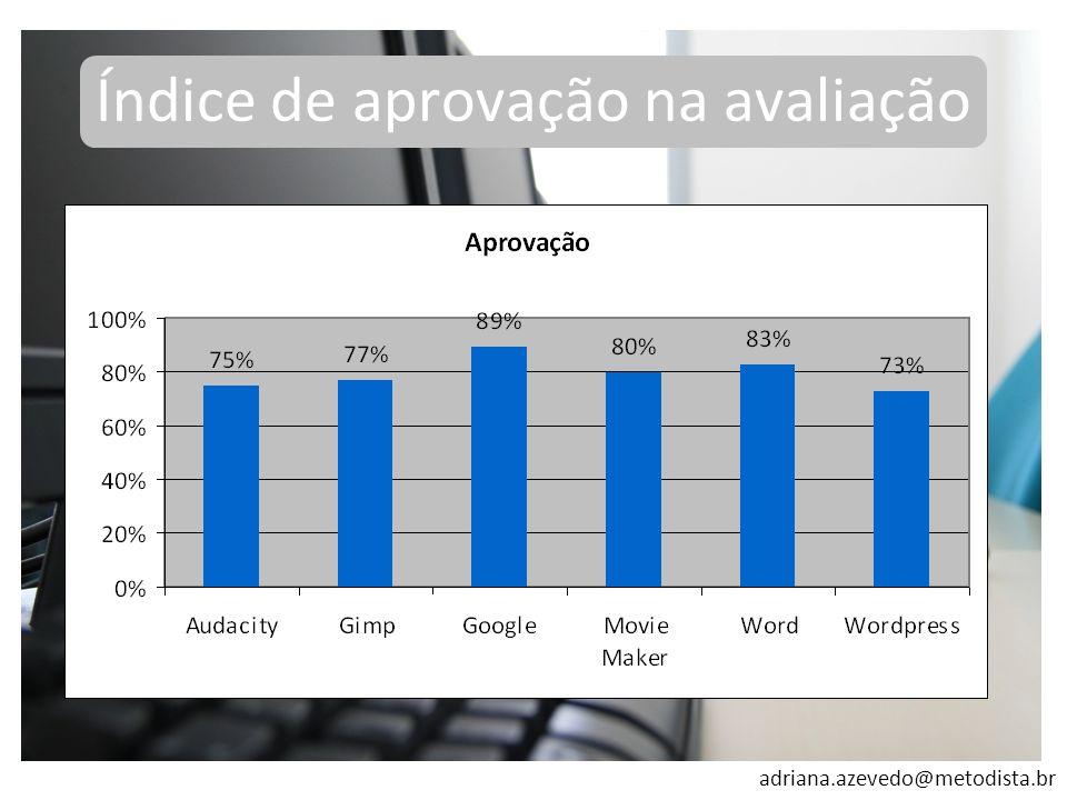 adriana.azevedo@metodista.br Índice de aprovação na avaliação