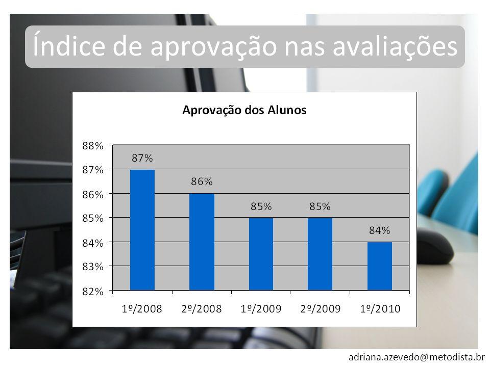 adriana.azevedo@metodista.br Índice de aprovação nas avaliações
