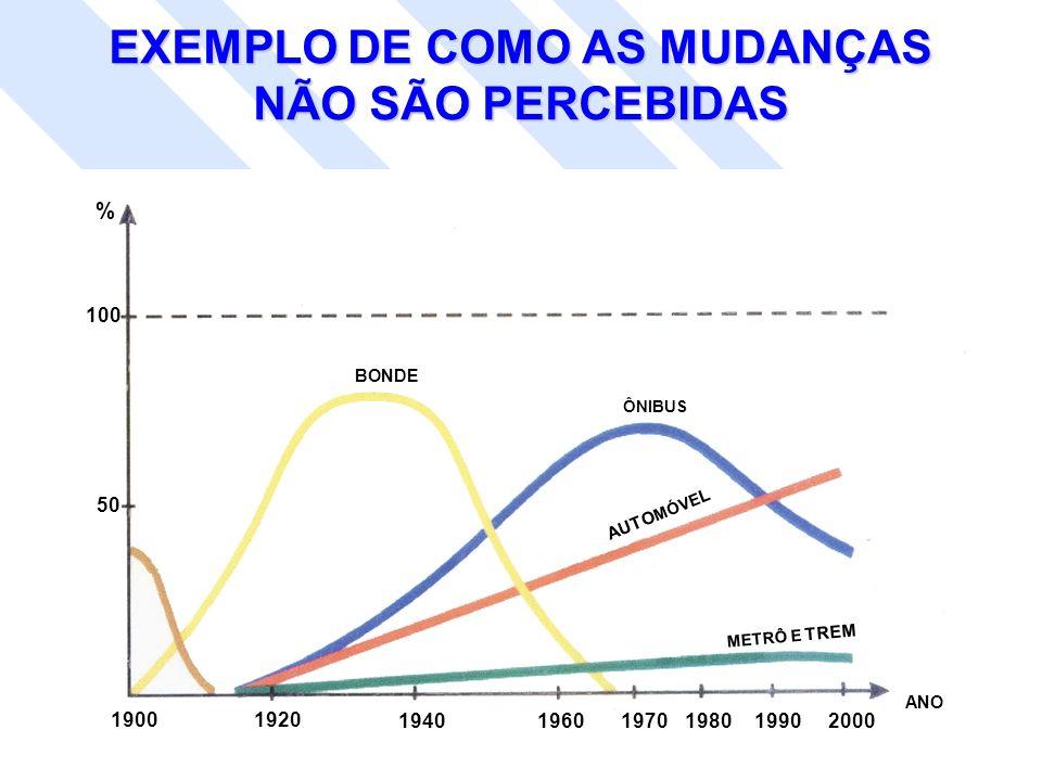 EXEMPLO DE COMO AS MUDANÇAS NÃO SÃO PERCEBIDAS 100 50 19001920 194019601970198019902000 % ANO BONDE ÔNIBUS METRÔ E TREM AUTO MÓVE L