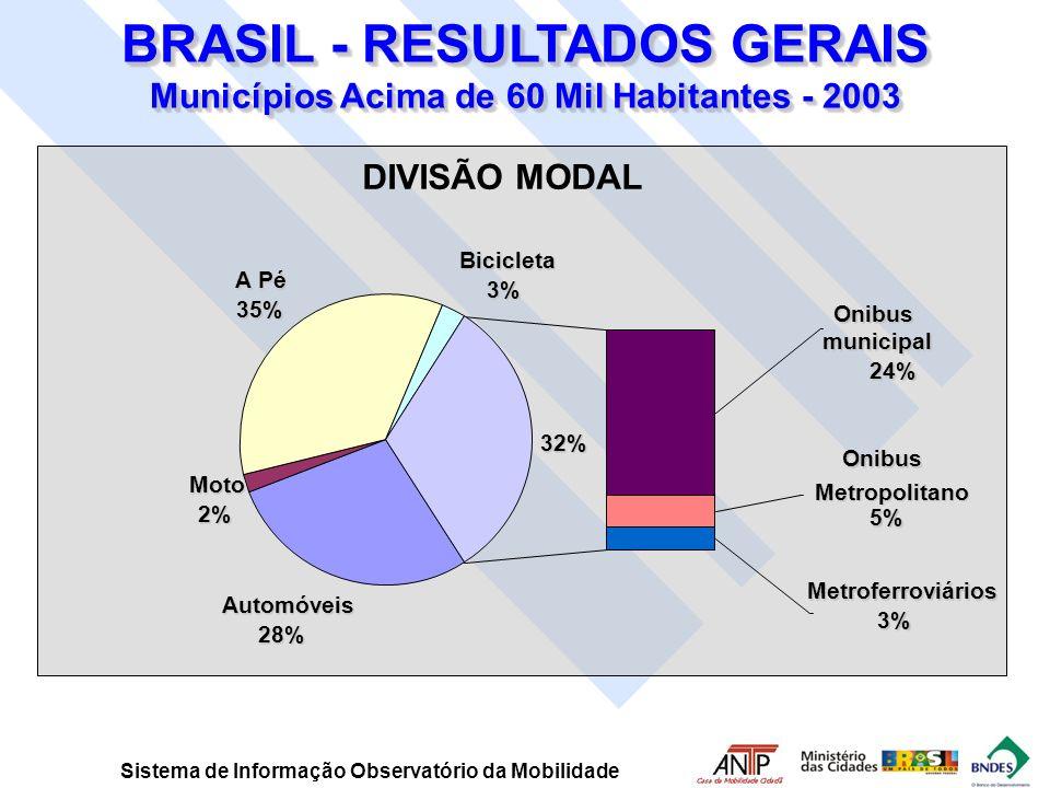 DIVISÃO MODAL Automóveis 28% Moto 2% A Pé 35% Bicicleta 3% Onibusmunicipal 24% Metroferroviários 3% Onibus Onibus Metropolitano 5% 32% BRASIL - RESULT