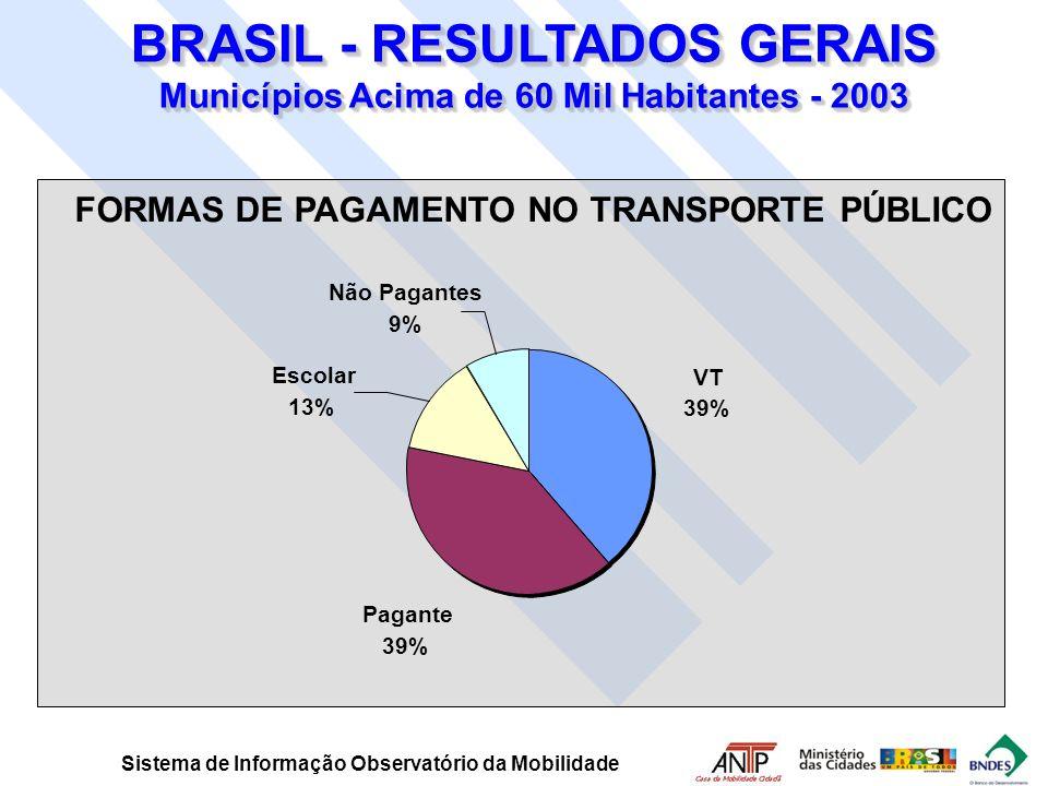 FORMAS DE PAGAMENTO NO TRANSPORTE PÚBLICO VT 39% Pagante 39% Escolar 13% Não Pagantes 9% BRASIL - RESULTADOS GERAIS Municípios Acima de 60 Mil Habitan