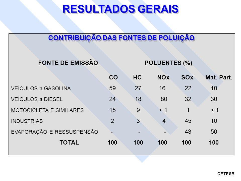 FONTE DE EMISSÃO POLUENTES (%) COHCNOxSOxMat. Part. VEÍCULOS a GASOLINA 59 27 16 22 10 VEÍCULOS a DIESEL 24 18 80 32 30 MOTOCICLETA E SIMILARES 15 9 <