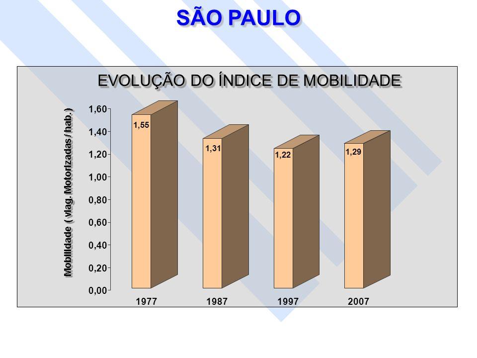 SÃO PAULO EVOLUÇÃO DO ÍNDICE DE MOBILIDADE Mobilidade ( viag. Motorizadas / hab. ) 1,55 1,31 1,22 1,29 0,00 0,20 0,40 0,60 0,80 1,00 1,20 1,40 1,60 19