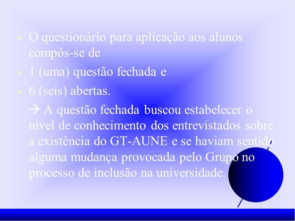 O questionário para aplicação aos alunos compôs-se de 1 (uma) questão fechada e 6 (seis) abertas.