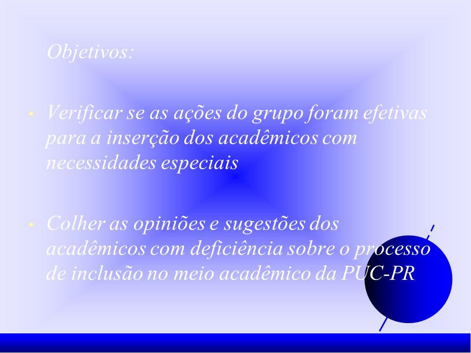 Objetivos: Verificar se as ações do grupo foram efetivas para a inserção dos acadêmicos com necessidades especiais Colher as opiniões e sugestões dos acadêmicos com deficiência sobre o processo de inclusão no meio acadêmico da PUC-PR