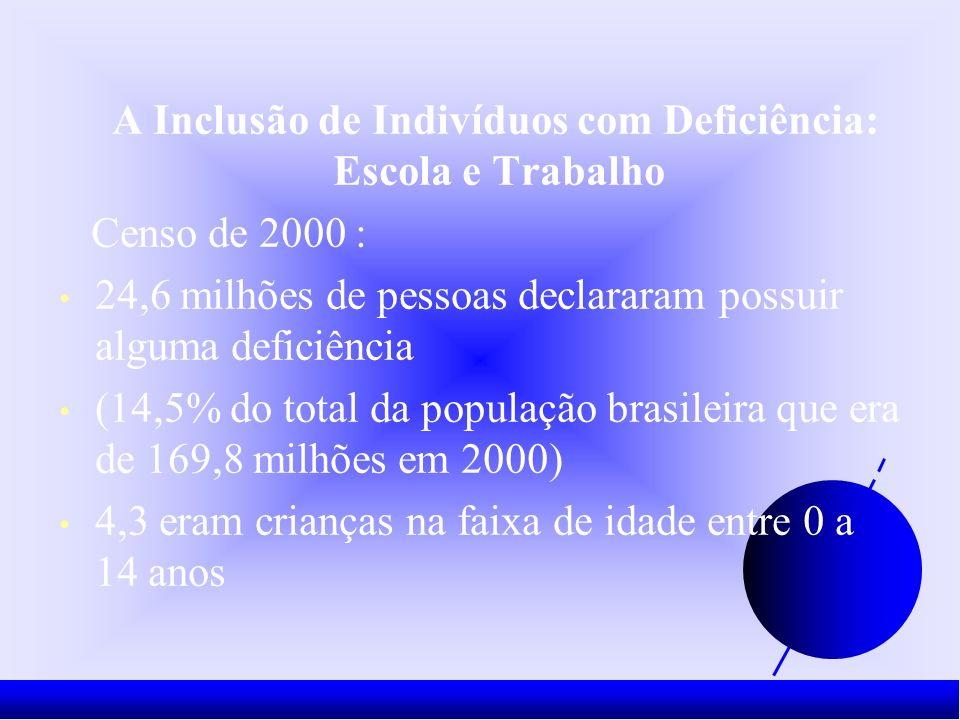 A Inclusão de Indivíduos com Deficiência: Escola e Trabalho Censo de 2000 : 24,6 milhões de pessoas declararam possuir alguma deficiência (14,5% do total da população brasileira que era de 169,8 milhões em 2000) 4,3 eram crianças na faixa de idade entre 0 a 14 anos